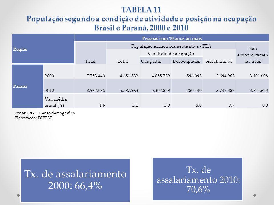 TABELA 11 População segundo a condição de atividade e posição na ocupação Brasil e Paraná, 2000 e 2010 Fonte: IBGE. Censo demográfico Elaboração: DIEE