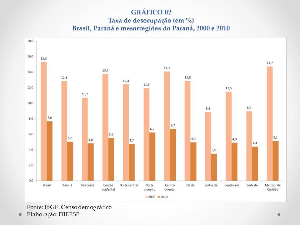GRÁFICO 02 Taxa de desocupação (em %) Brasil, Paraná e mesorregiões do Paraná, 2000 e 2010 Fonte: IBGE. Censo demográfico Elaboração: DIEESE