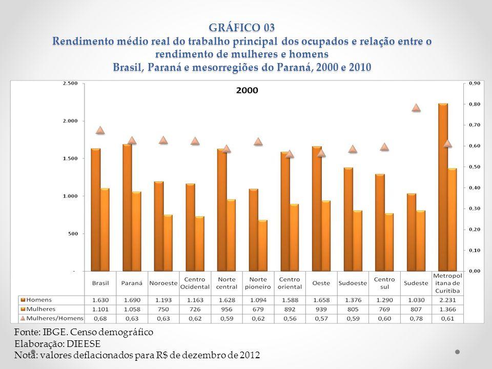GRÁFICO 03 Rendimento médio real do trabalho principal dos ocupados e relação entre o rendimento de mulheres e homens Brasil, Paraná e mesorregiões do
