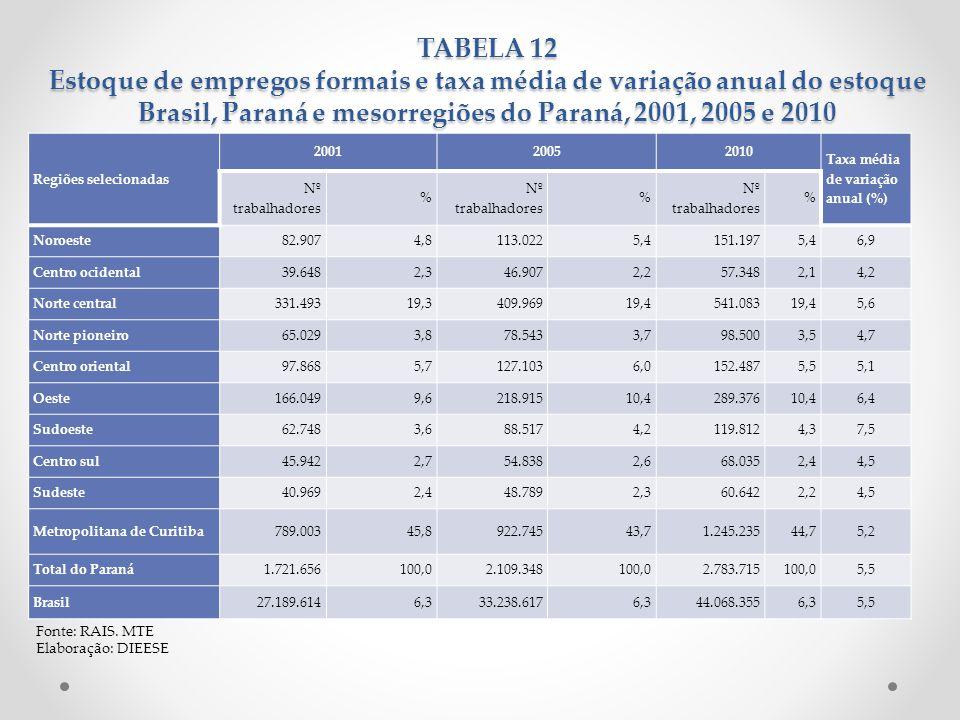 TABELA 12 Estoque de empregos formais e taxa média de variação anual do estoque Brasil, Paraná e mesorregiões do Paraná, 2001, 2005 e 2010 Fonte: RAIS