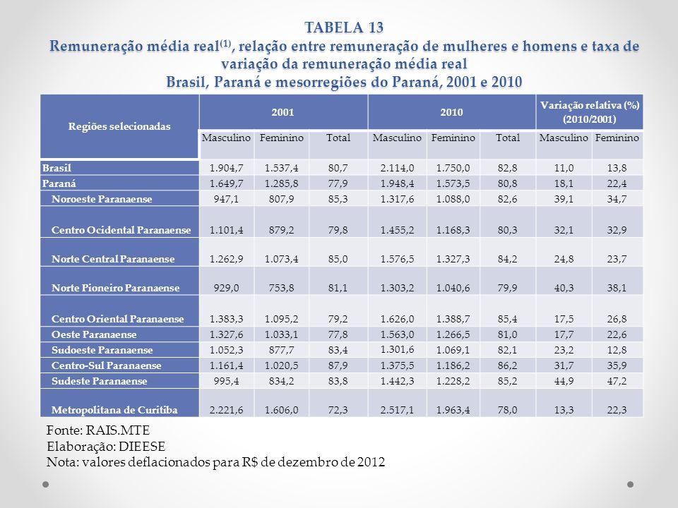 Regiões selecionadas 20012010 Variação relativa (%) (2010/2001) MasculinoFemininoTotalMasculinoFemininoTotalMasculinoFeminino Brasil1.904,71.537,480,7