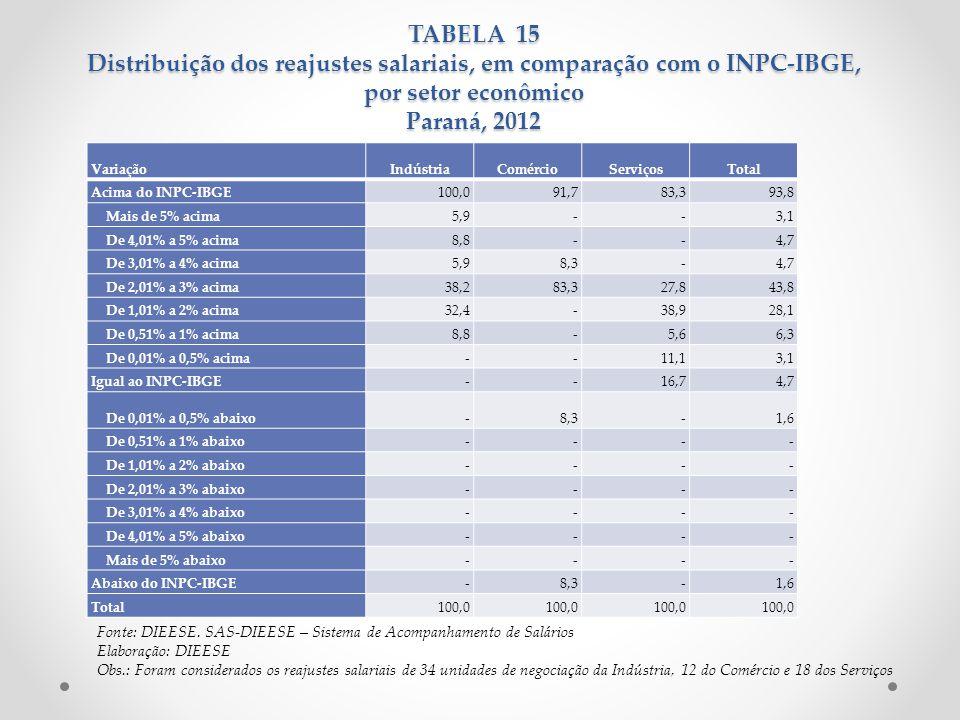 TABELA 15 Distribuição dos reajustes salariais, em comparação com o INPC-IBGE, por setor econômico Paraná, 2012 VariaçãoIndústriaComércioServiçosTotal