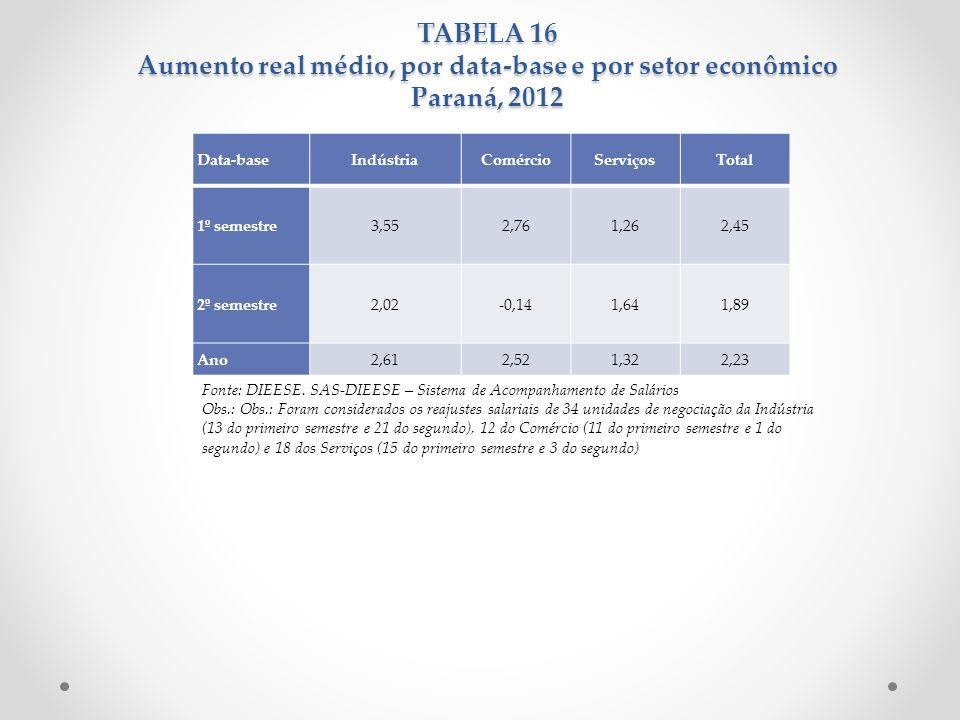 TABELA 16 Aumento real médio, por data-base e por setor econômico Paraná, 2012 Fonte: DIEESE. SAS-DIEESE – Sistema de Acompanhamento de Salários Obs.: