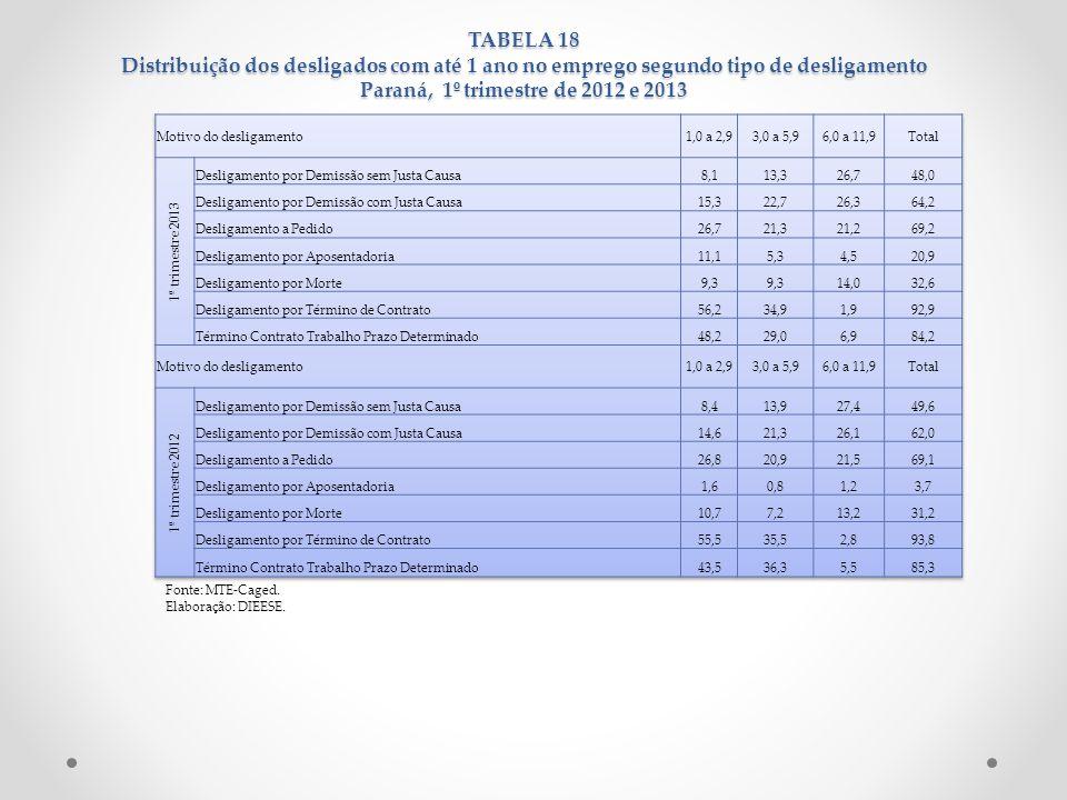 TABELA 18 Distribuição dos desligados com até 1 ano no emprego segundo tipo de desligamento Paraná, 1º trimestre de 2012 e 2013 Fonte: MTE-Caged. Elab