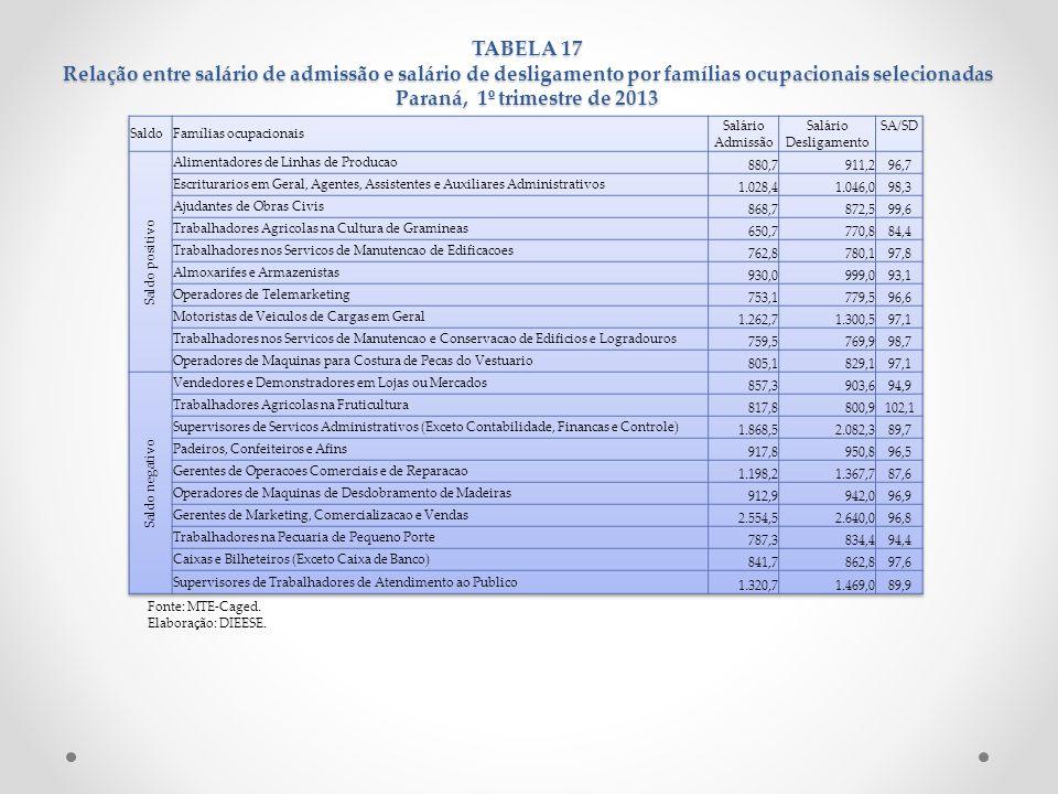 TABELA 17 Relação entre salário de admissão e salário de desligamento por famílias ocupacionais selecionadas Paraná, 1º trimestre de 2013 Fonte: MTE-C