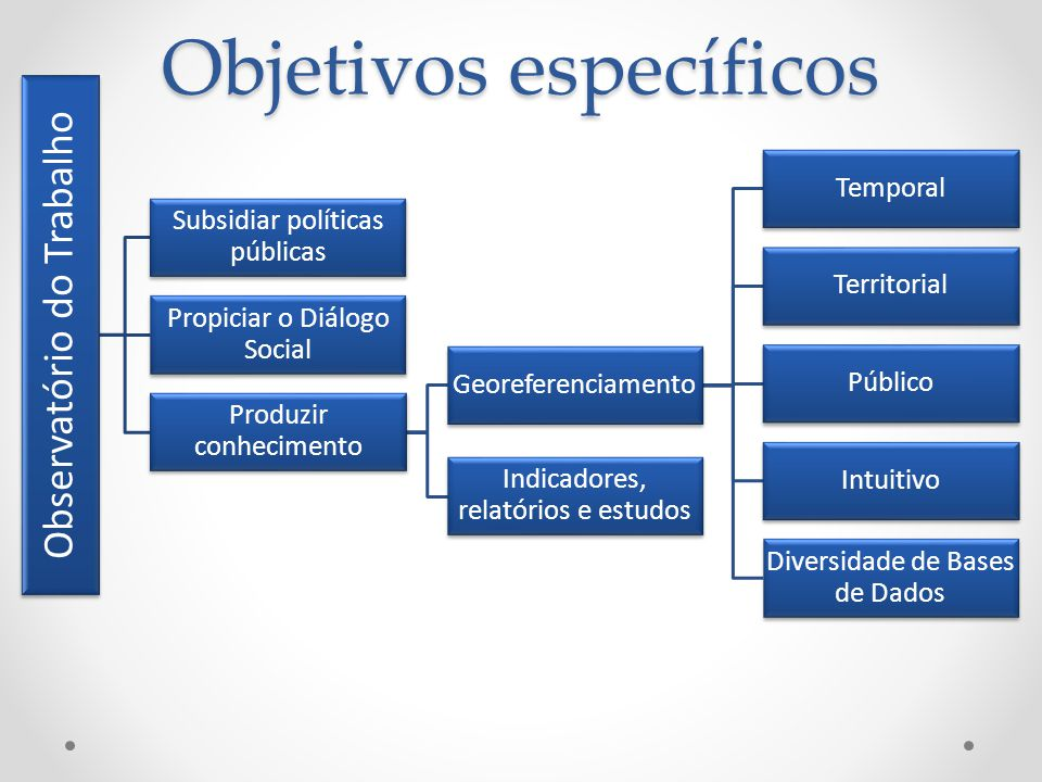 Observatório do Trabalho Subsidiar políticas públicas Propiciar o Diálogo Social Produzir conhecimento Georeferenciamento Temporal Territorial Público