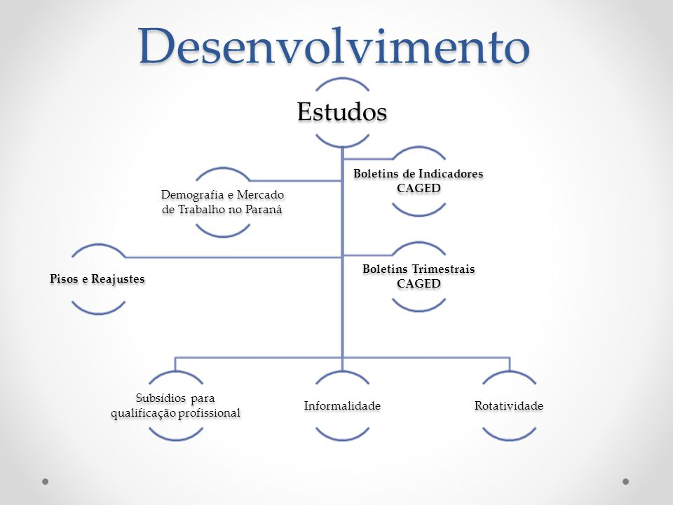 Desenvolvimento Seminário de apresentação e discussão dos trabalhos produzidos pelo o Observatório do trabalho Diálogo Social – Seminários regionais Georreferenciamento Indicadores para a Agenda do Trabalho Decente