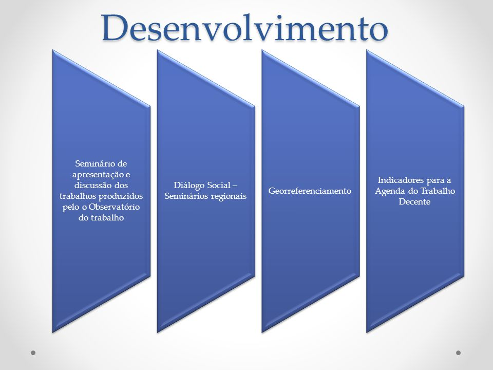 Contribuição para elaboração de indicadores de trabalho decente Validação dos indicadores Relatório com indicadores selecionados 6 eixos Agenda do trabalho decente