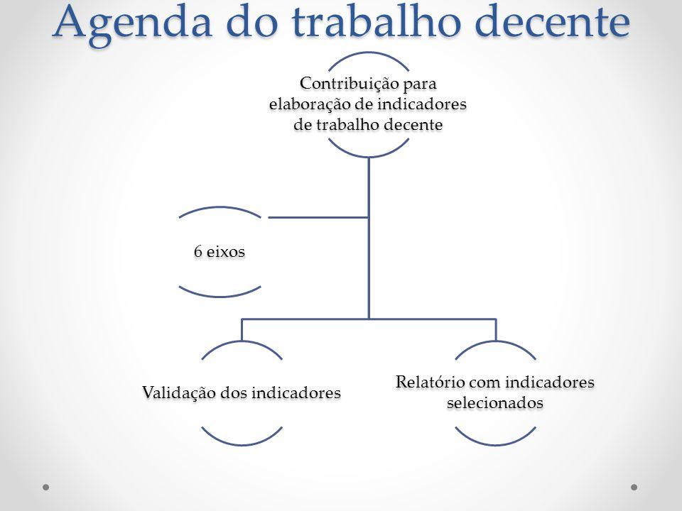 Contribuição para elaboração de indicadores de trabalho decente Validação dos indicadores Relatório com indicadores selecionados 6 eixos Agenda do tra