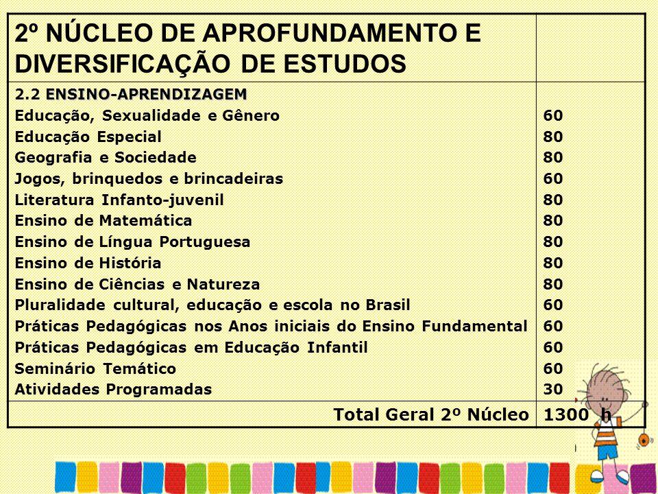 2º NÚCLEO DE APROFUNDAMENTO E DIVERSIFICAÇÃO DE ESTUDOS ENSINO-APRENDIZAGEM 2.2 ENSINO-APRENDIZAGEM Educação, Sexualidade e Gênero Educação Especial G