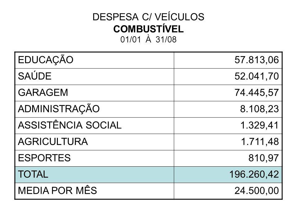 DESPESA C/ VEÍCULOS COMBUSTÍVEL 01/01 À 31/08 EDUCAÇÃO57.813,06 SAÚDE52.041,70 GARAGEM74.445,57 ADMINISTRAÇÃO8.108,23 ASSISTÊNCIA SOCIAL1.329,41 AGRIC