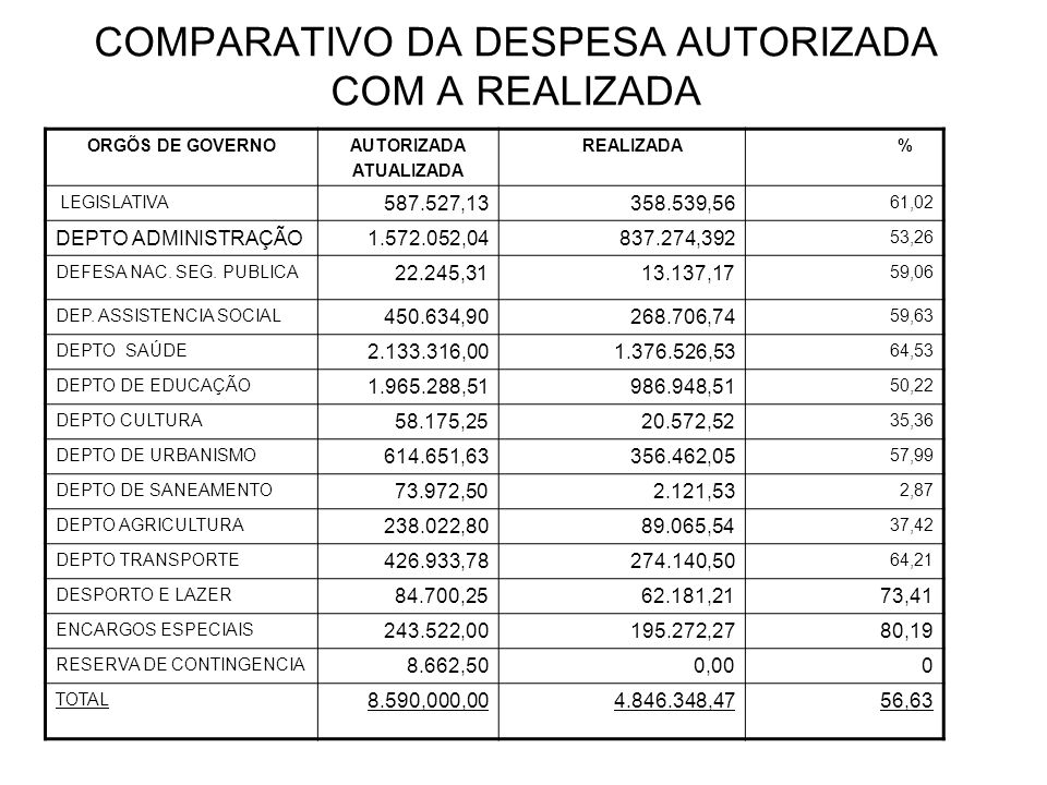 COMPARATIVO DA DESPESA AUTORIZADA COM A REALIZADA ORGÕS DE GOVERNOAUTORIZADA ATUALIZADA REALIZADA % LEGISLATIVA 587.527,13358.539,56 61,02 DEPTO ADMINISTRAÇÃO1.572.052,04837.274,392 53,26 DEFESA NAC.