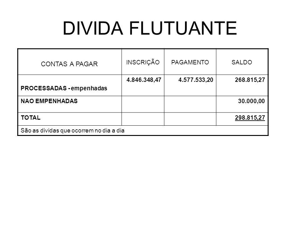 DIVIDA FLUTUANTE CONTAS A PAGAR INSCRIÇÃOPAGAMENTOSALDO PROCESSADAS - empenhadas 4.846.348,474.577.533,20268.815,27 NAO EMPENHADAS30.000,00 TOTAL298.815,27 São as dividas que ocorrem no dia a dia
