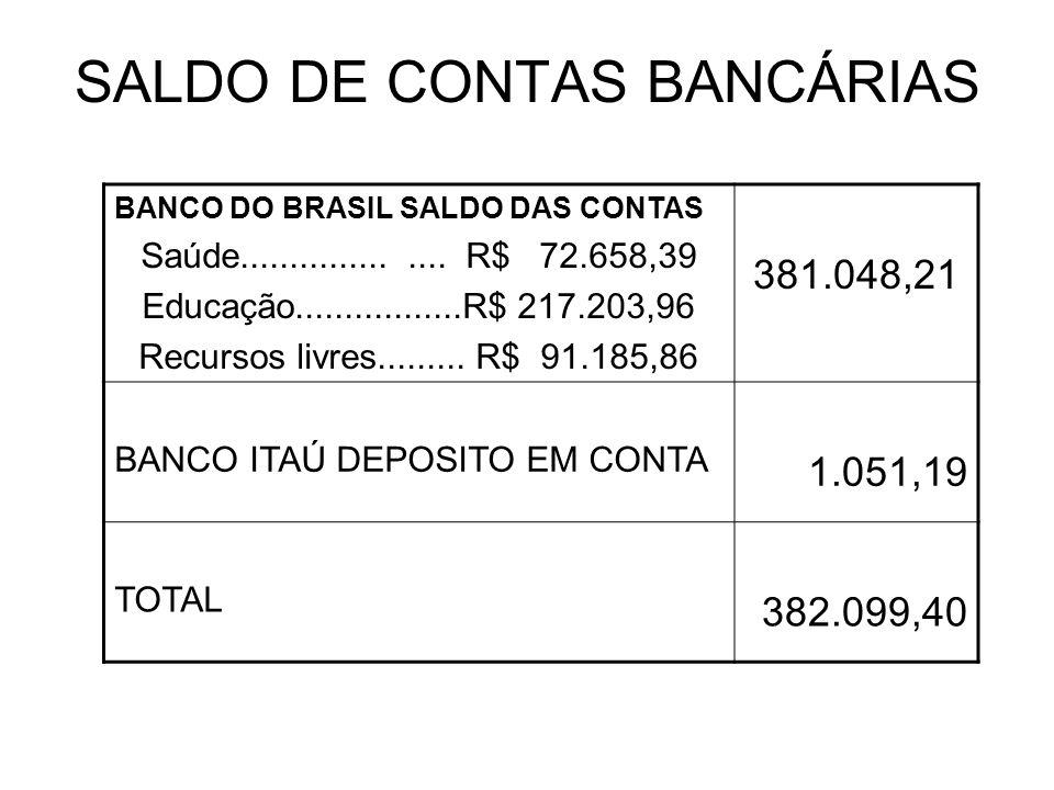 SALDO DE CONTAS BANCÁRIAS BANCO DO BRASIL SALDO DAS CONTAS Saúde................... R$ 72.658,39 Educação.................R$ 217.203,96 Recursos livre