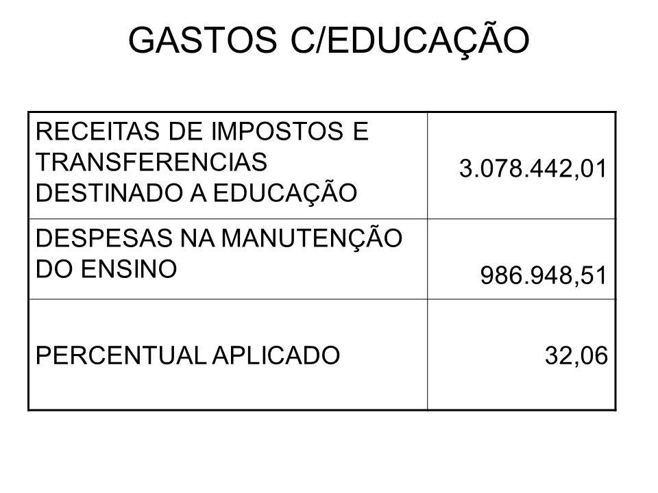 GASTOS C/EDUCAÇÃO RECEITAS DE IMPOSTOS E TRANSFERENCIAS DESTINADO A EDUCAÇÃO 3.078.442,01 DESPESAS NA MANUTENÇÃO DO ENSINO 986.948,51 PERCENTUAL APLIC