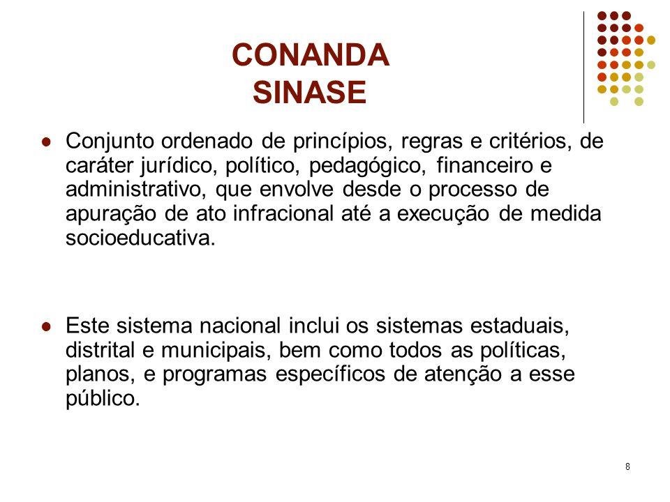 8 CONANDA SINASE Conjunto ordenado de princípios, regras e critérios, de caráter jurídico, político, pedagógico, financeiro e administrativo, que envo