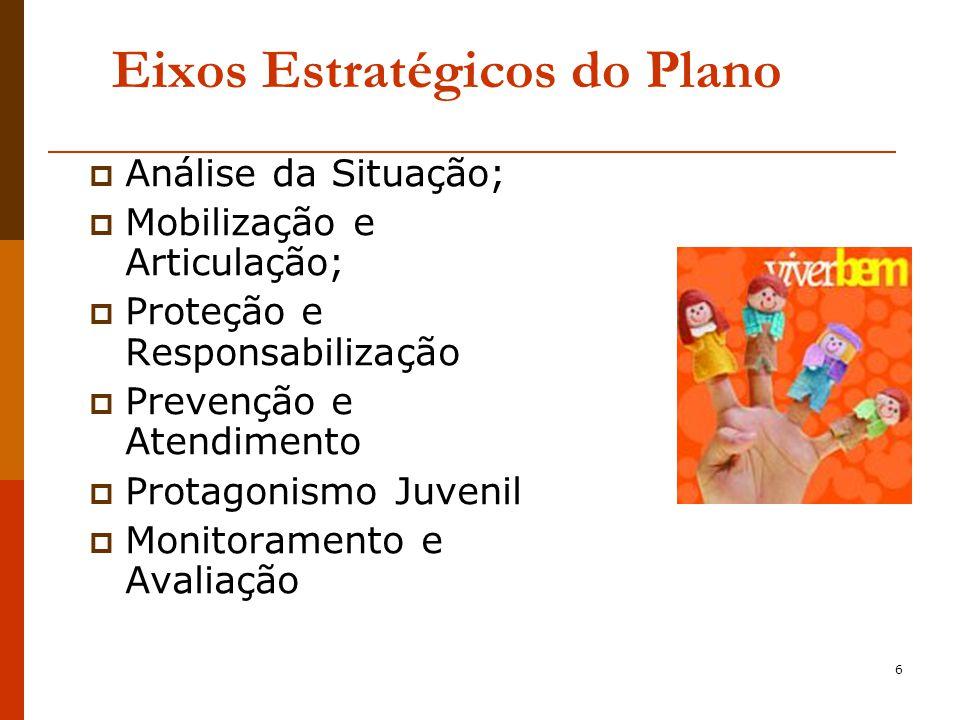 6 Eixos Estratégicos do Plano Análise da Situação; Mobilização e Articulação; Proteção e Responsabilização Prevenção e Atendimento Protagonismo Juvenil Monitoramento e Avaliação