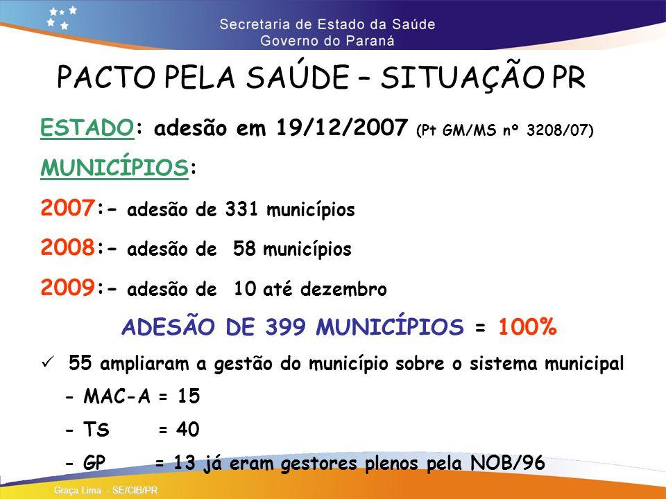 PACTO PELA SAÚDE – SITUAÇÃO PR ESTADO: adesão em 19/12/2007 (Pt GM/MS nº 3208/07) MUNICÍPIOS: 2007:- adesão de 331 municípios 2008:- adesão de 58 municípios 2009:- adesão de 10 até dezembro ADESÃO DE 399 MUNICÍPIOS = 100% 55 ampliaram a gestão do município sobre o sistema municipal - MAC-A = 15 - TS = 40 - GP = 13 já eram gestores plenos pela NOB/96 Graça Lima - SE/CIB/PR