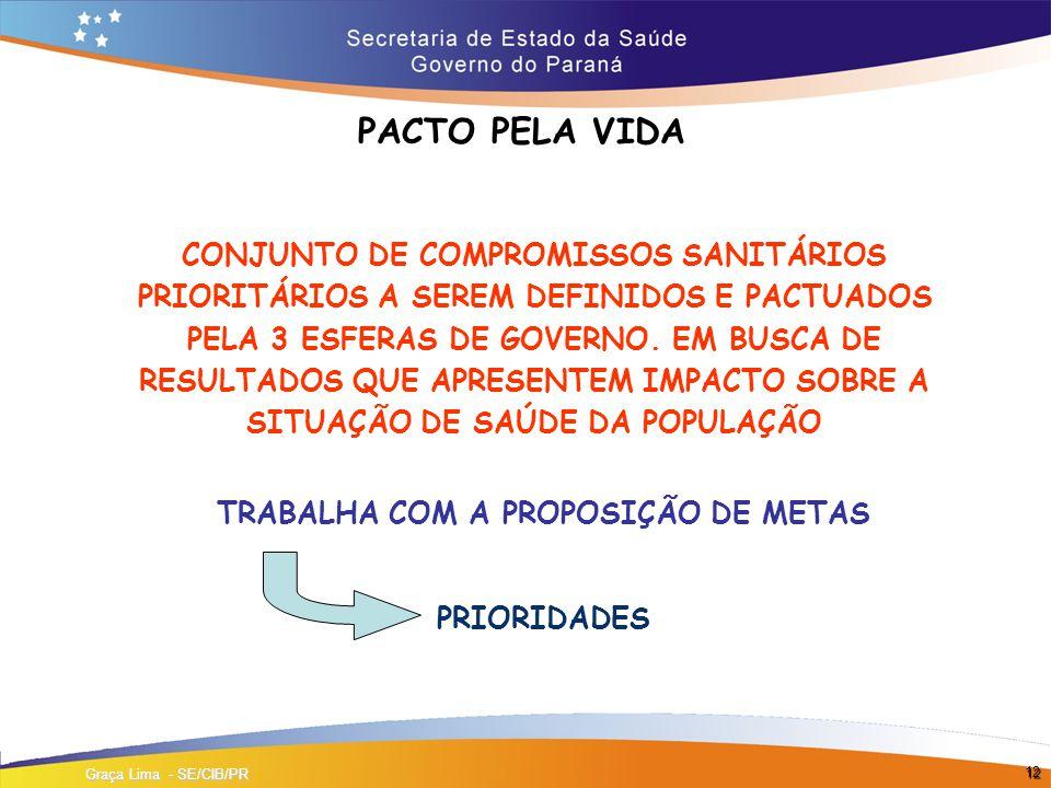 12 PACTO PELA VIDA Graça Lima - SE/CIB/PR CONJUNTO DE COMPROMISSOS SANITÁRIOS PRIORITÁRIOS A SEREM DEFINIDOS E PACTUADOS PELA 3 ESFERAS DE GOVERNO.