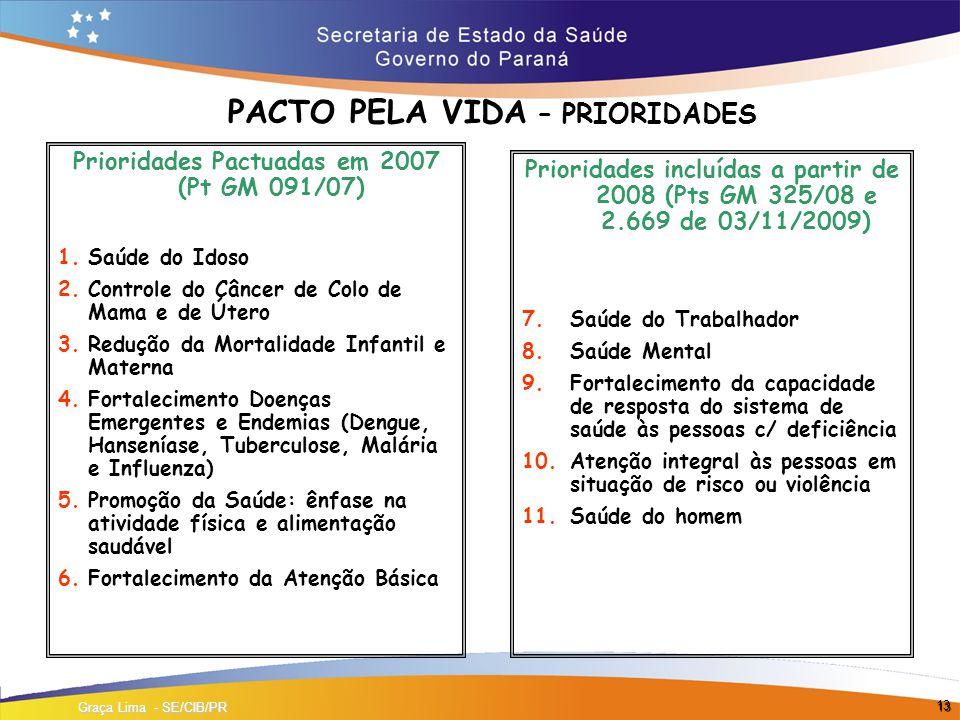 13 PACTO PELA VIDA – PRIORIDADES Prioridades Pactuadas em 2007 (Pt GM 091/07) 1.Saúde do Idoso 2.Controle do Câncer de Colo de Mama e de Útero 3.Redução da Mortalidade Infantil e Materna 4.Fortalecimento Doenças Emergentes e Endemias (Dengue, Hanseníase, Tuberculose, Malária e Influenza) 5.Promoção da Saúde: ênfase na atividade física e alimentação saudável 6.Fortalecimento da Atenção Básica Prioridades incluídas a partir de 2008 (Pts GM 325/08 e 2.669 de 03/11/2009) 7.Saúde do Trabalhador 8.Saúde Mental 9.Fortalecimento da capacidade de resposta do sistema de saúde às pessoas c/ deficiência 10.Atenção integral às pessoas em situação de risco ou violência 11.Saúde do homem Graça Lima - SE/CIB/PR