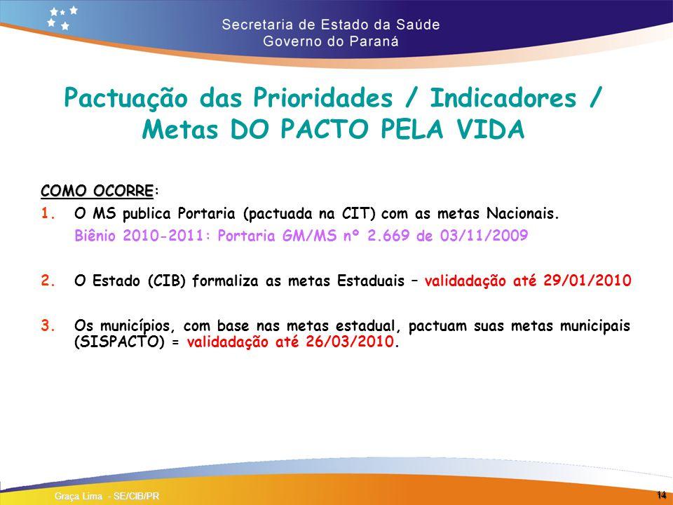 14 Pactuação das Prioridades / Indicadores / Metas DO PACTO PELA VIDA COMO OCORRE COMO OCORRE: 1.O MS publica Portaria (pactuada na CIT) com as metas Nacionais.