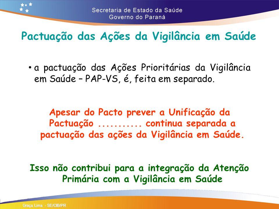 Pactuação das Ações da Vigilância em Saúde a pactuação das Ações Prioritárias da Vigilância em Saúde – PAP-VS, é, feita em separado.