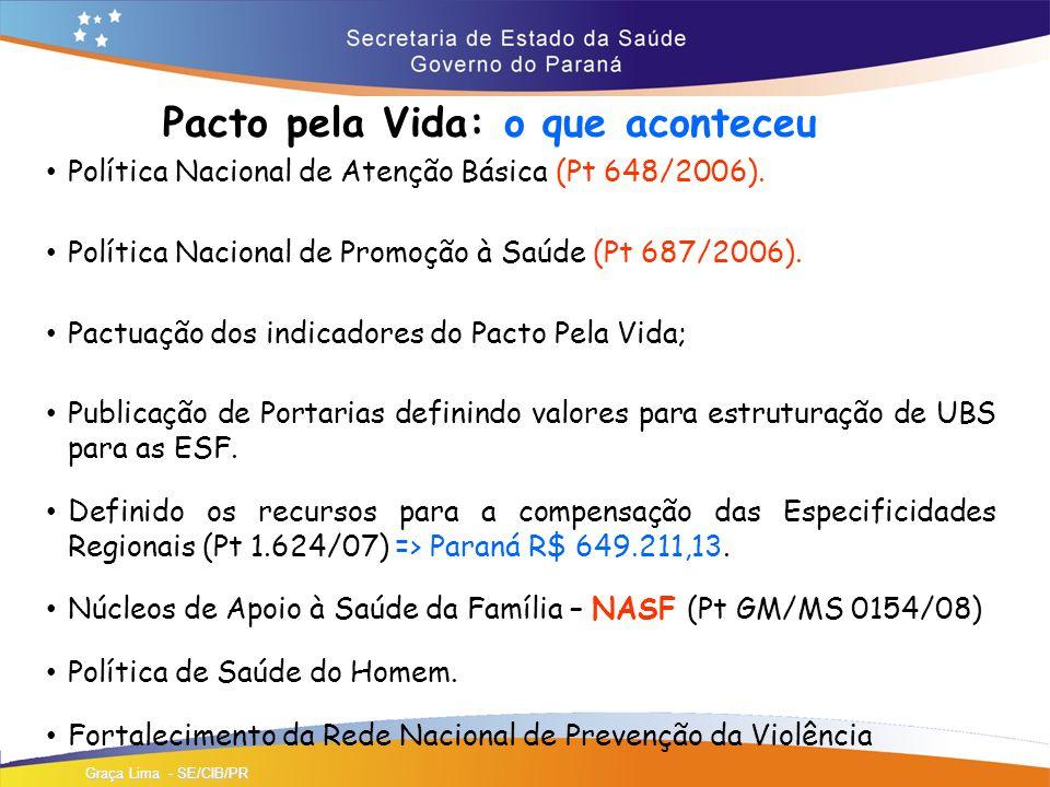 Pacto pela Vida: o que aconteceu Política Nacional de Atenção Básica (Pt 648/2006).