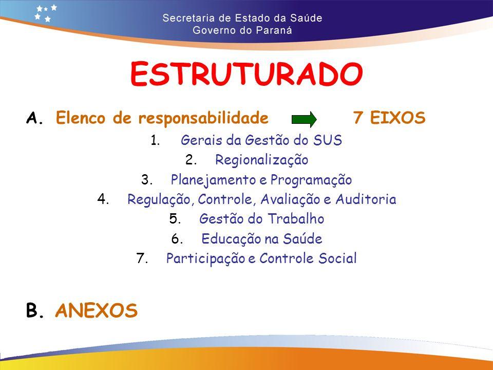 ESTRUTURADO A.Elenco de responsabilidade 7 EIXOS 1.Gerais da Gestão do SUS 2.Regionalização 3.Planejamento e Programação 4.Regulação, Controle, Avaliação e Auditoria 5.Gestão do Trabalho 6.Educação na Saúde 7.Participação e Controle Social B.