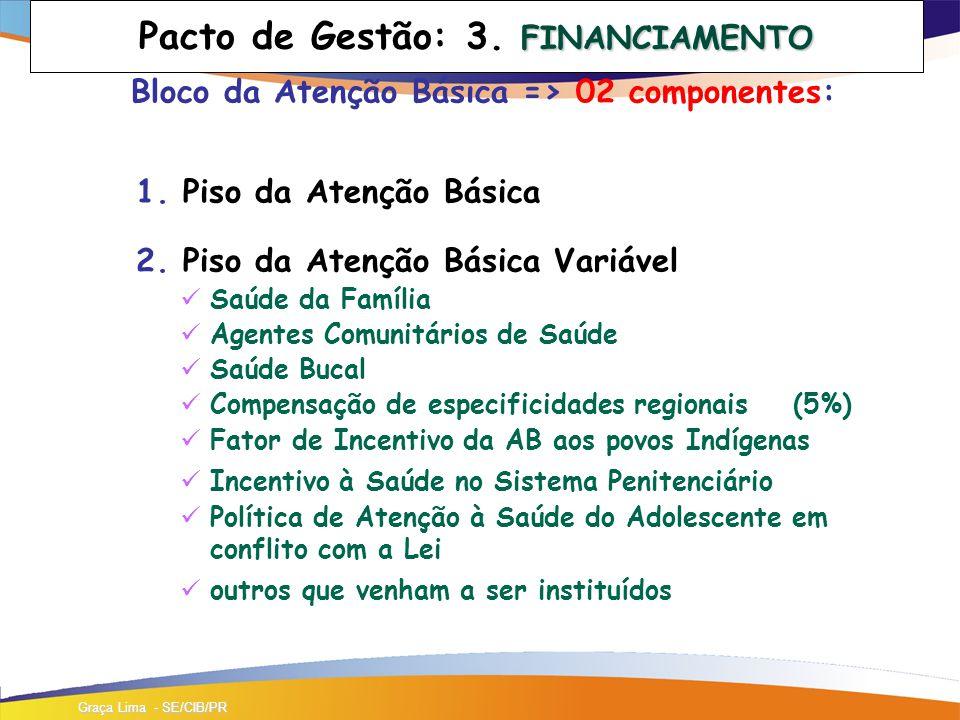 FINANCIAMENTO Pacto de Gestão: 3.FINANCIAMENTO Bloco da Atenção Básica => 02 componentes: 1.