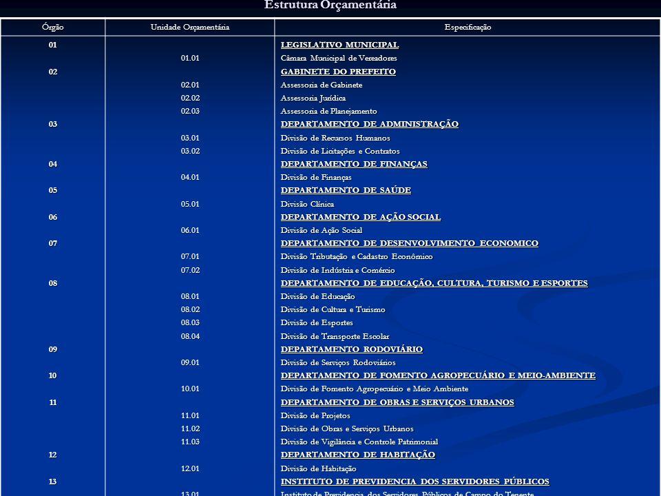 Estrutura Orçamentária Órgão Unidade Orçamentária Especificação 0102030405060708091011121301.0102.0102.0202.0303.0103.0204.0105.0106.0107.0107.0208.01