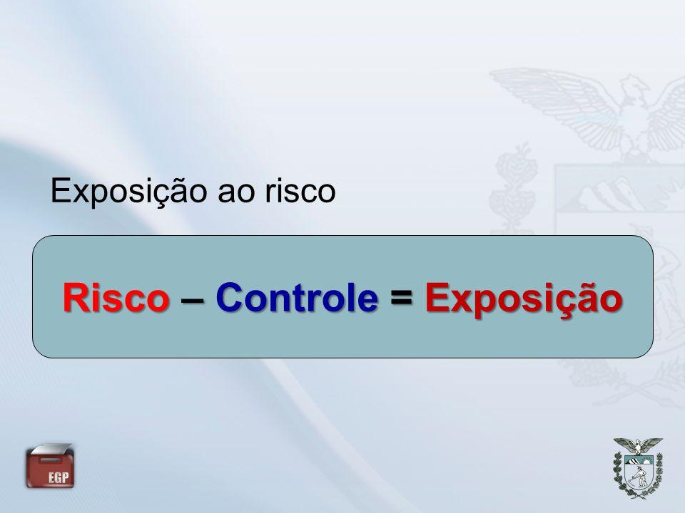 Exposição ao risco Risco – Controle = Exposição