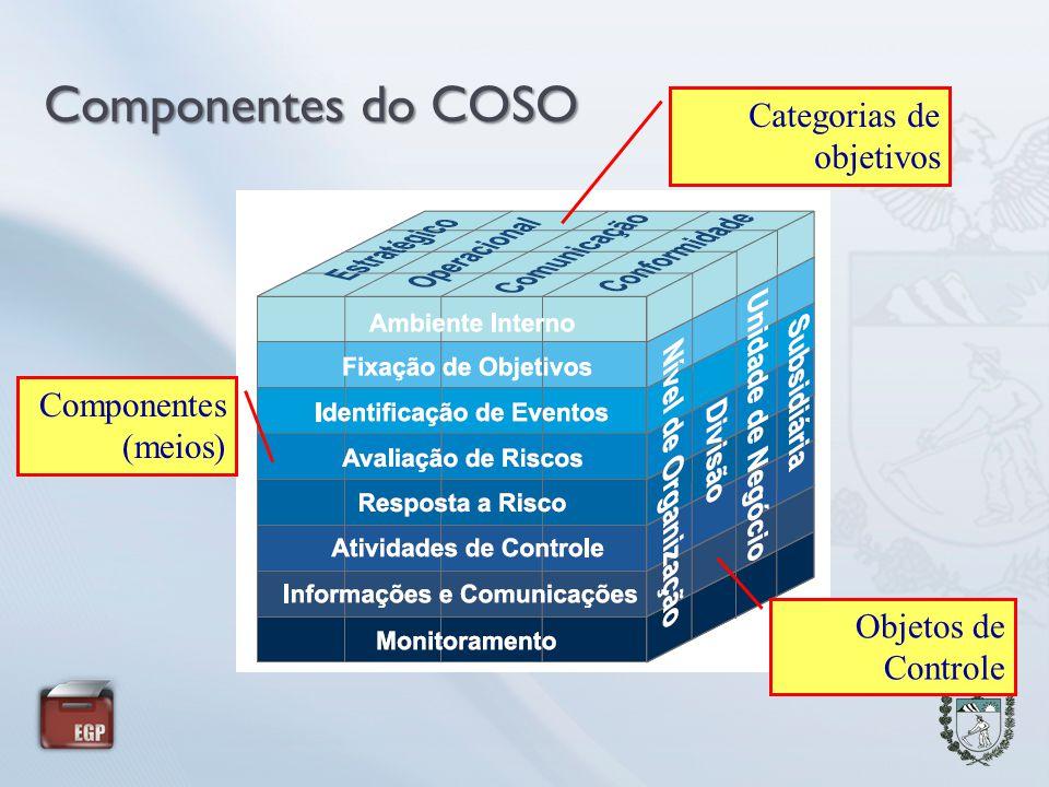 Componentes do COSO Categorias de objetivos Componentes (meios) Objetos de Controle
