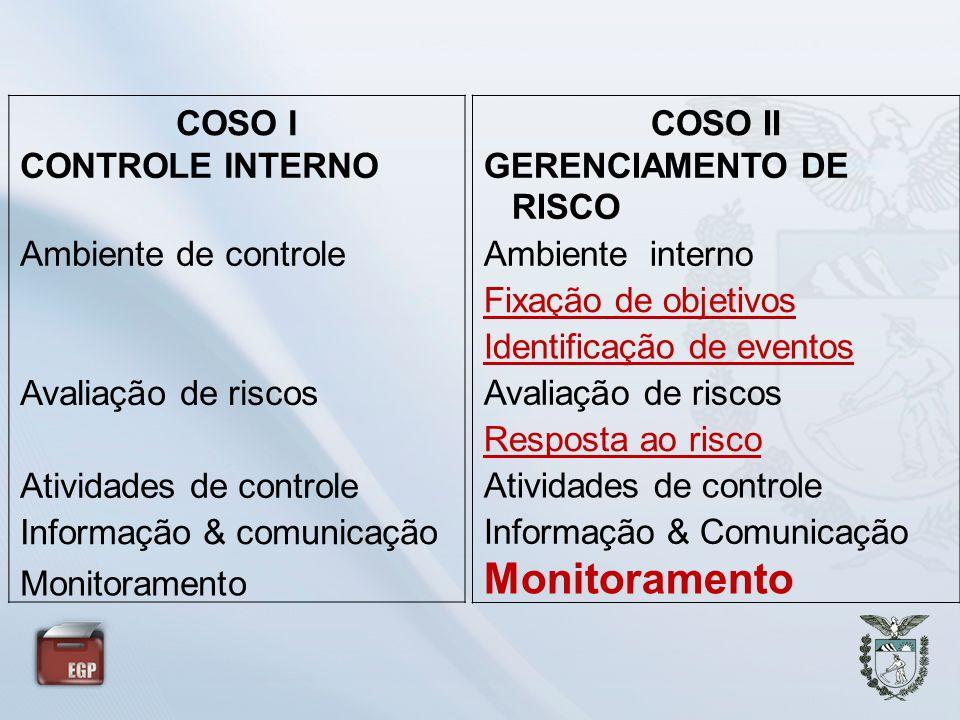COSO I CONTROLE INTERNO Ambiente de controle Avaliação de riscos Atividades de controle Informação & comunicação Monitoramento COSO II GERENCIAMENTO D