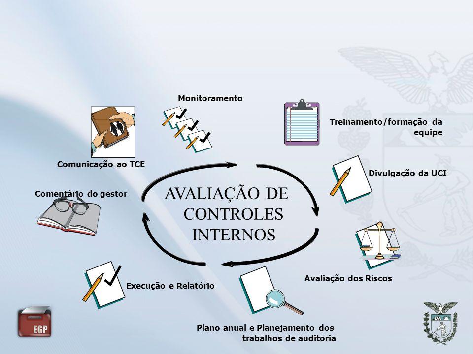 AVALIAÇÃO DE CONTROLES INTERNOS Monitoramento Divulgação da UCI Treinamento/formação da equipe Avaliação dos Riscos Comunicação ao TCE Comentário do g