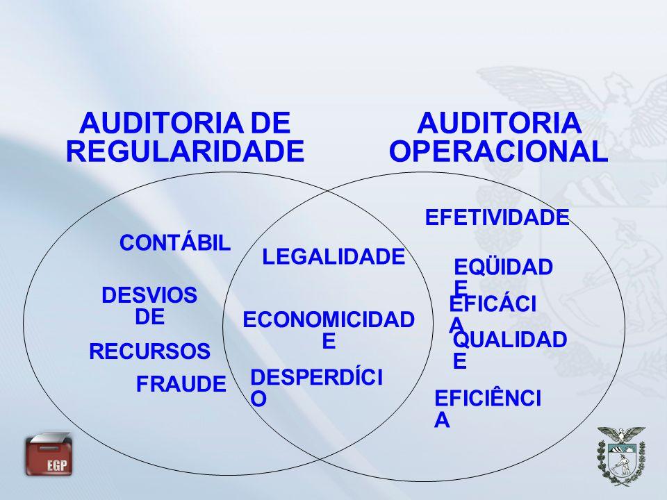AUDITORIA DE REGULARIDADE AUDITORIA OPERACIONAL LEGALIDADE DESVIOS DE RECURSOS FRAUDE ECONOMICIDAD E EFICÁCI A DESPERDÍCI O EFETIVIDADE EQÜIDAD E QUAL