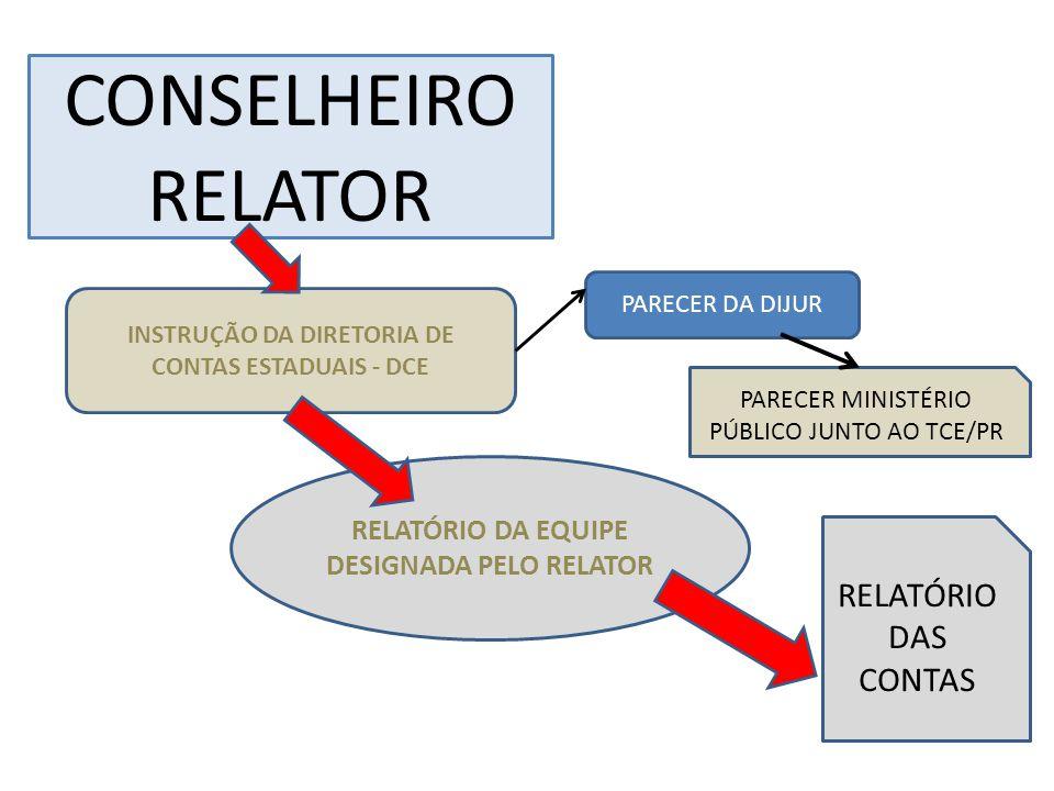 INSTRUÇÃO DA DIRETORIA DE CONTAS ESTADUAIS - DCE RELATÓRIO DA EQUIPE DESIGNADA PELO RELATOR RELATÓRIO DAS CONTAS PARECER DA DIJUR PARECER MINISTÉRIO PÚBLICO JUNTO AO TCE/PR