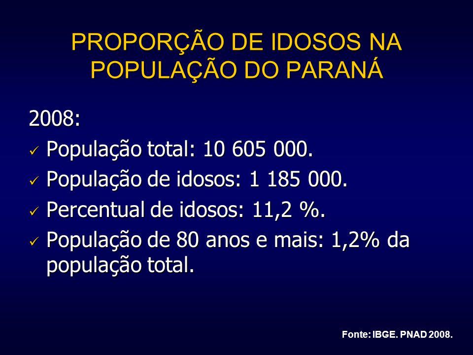 PROPORÇÃO DE IDOSOS NA POPULAÇÃO DO PARANÁ 2008: População total: 10 605 000. População total: 10 605 000. População de idosos: 1 185 000. População d