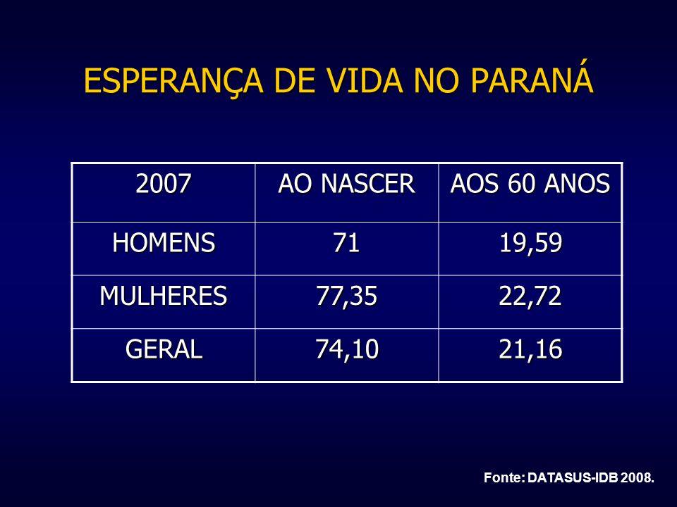 ESPERANÇA DE VIDA NO PARANÁ 2007 AO NASCER AOS 60 ANOS HOMENS7119,59 MULHERES77,3522,72 GERAL74,1021,16 Fonte: DATASUS-IDB 2008.