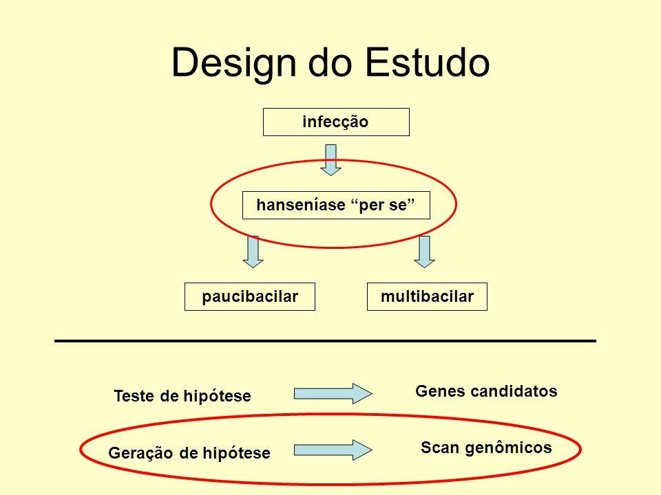 Design do Estudo infecção hanseníase per se paucibacilarmultibacilar Teste de hipótese Genes candidatos Geração de hipótese Scan genômicos
