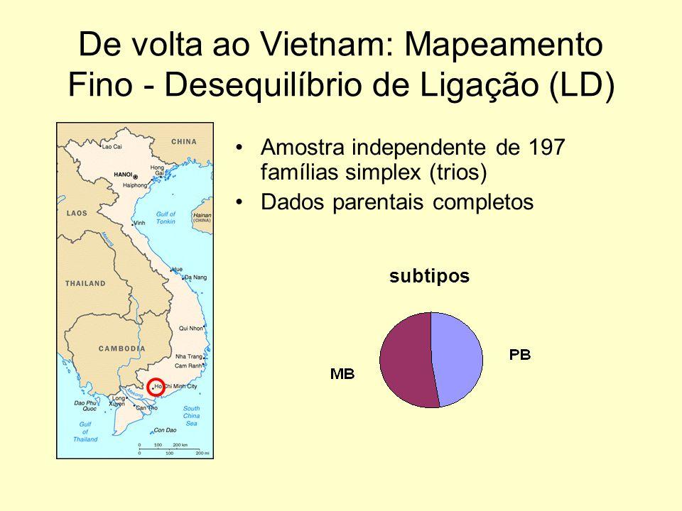 De volta ao Vietnam: Mapeamento Fino - Desequilíbrio de Ligação (LD) Amostra independente de 197 famílias simplex (trios) Dados parentais completos subtipos