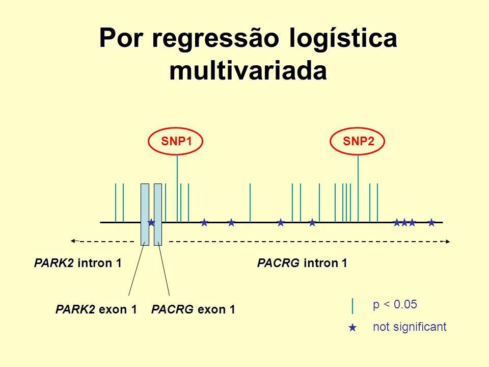 PACRG intron 1 PARK2 intron 1 PARK2 exon 1 PACRG exon 1 Por regressão logística multivariada p < 0.05 not significant SNP1SNP2