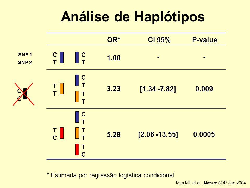 * Estimada por regressão logística condicional SNP 1 SNP 2 C T C T T T C T T T T C T T T C C T 1.00 3.23 5.28 [1.34 -7.82] [2.06 -13.55] OR* CI 95% -