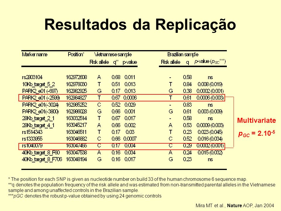 Resultados da Replicação * The position for each SNP is given as nucleotide number on build 33 of the human chromosome 6 sequence map.