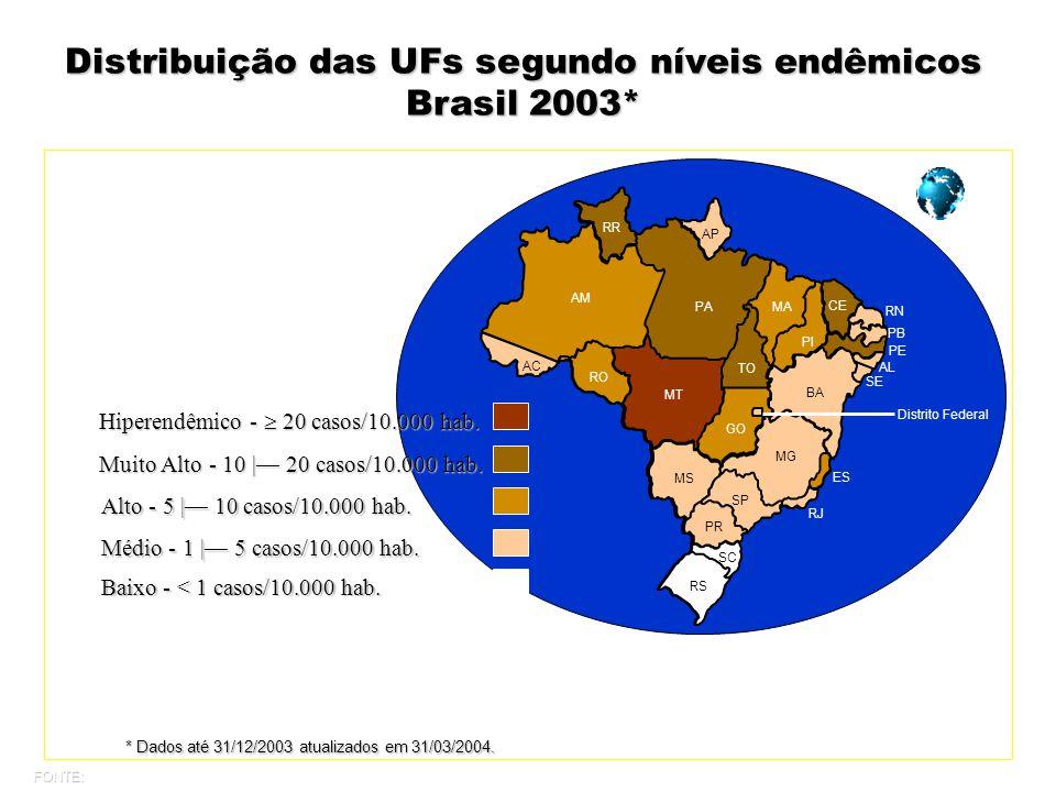 Distribuição das UFs segundo níveis endêmicos Brasil 2003* Alto - 5 | 10 casos/10.000 hab.