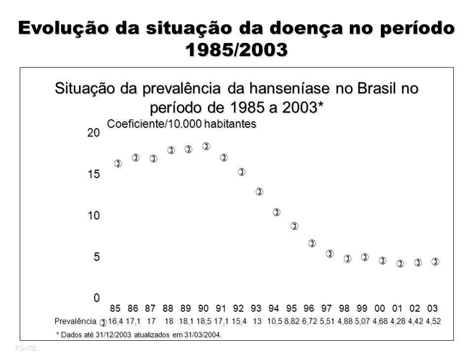 Situação da prevalência da hanseníase no Brasil no período de 1985 a 2003* Evolução da situação da doença no período 1985/2003 * Dados até 31/12/2003 atualizados em 31/03/2004.
