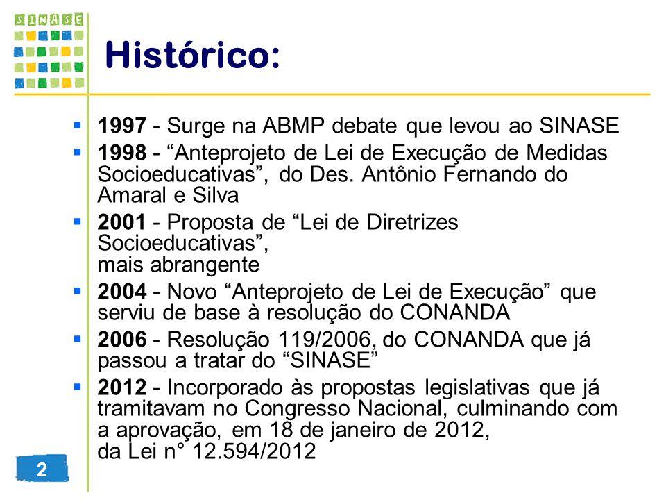 Histórico: 1997 - Surge na ABMP debate que levou ao SINASE 1998 - Anteprojeto de Lei de Execução de Medidas Socioeducativas, do Des. Antônio Fernando