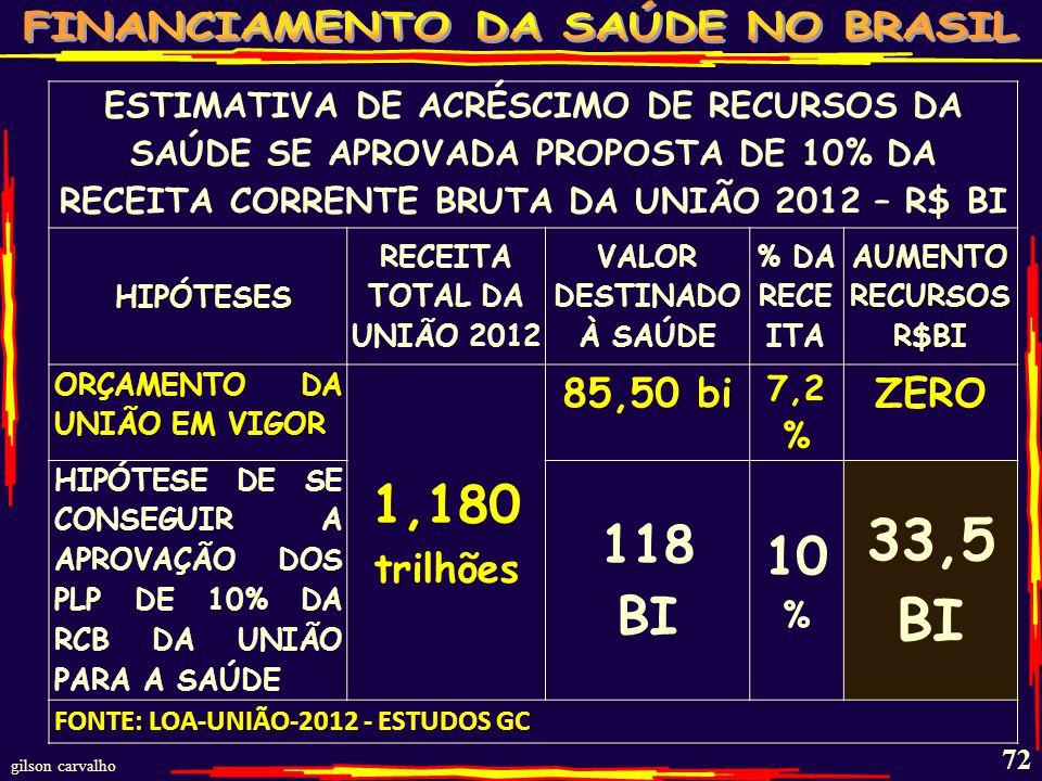 gilson carvalho 71 PROPOSTAS DE REINTRODUÇÃO DOS 10% DA RCB PLP DE INICIATIVA POPULAR REIVINDICANDO NO MÍNIMO 10% DA RECEITA CORRENTE BRUTA DA UNIÃO PARA A SAÚDE PRECISA DE 1,6 MI DE ASSINATURAS A POPULAÇÃO E ENTIDADES ESTÃO SE DESDOBRANDO PARA CONSEGUIR
