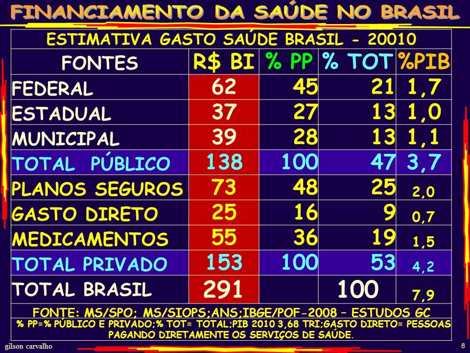 gilson carvalho 7 FEITOS SUS – 2011 TODOS OS PROCEDIMENTOS EM SAÚDE - SUS3,8 bi ATENÇÃO BÁSICA (PRIMEIROS CUIDADOS)1,7 bi AÇÕES DE PROMOÇÃO E PREVENÇÃO (VIGILÂNCIA)600 mi CONSULTAS + ATENDIMENTOS1,4 bi VACINAS105 mi ATENÇÃO DE MÉDIA E ALTA COMPLEXIDADE (MAC)2,1 bi INTERNAÇÕES11,1 mi INTERNAÇÕES CIRÚRGICAS 3,3 + OBSTETRÍCIA 2,15,4 mi INTERNAÇÕES CLÍNICAS + OUTRAS6,4 mi TERAPIA RENAL SUBSTITUTIVA (97% DA OFERTA)11,7 mi EXAMES BIOQUÍMICOS – ANATOMOPATOLÓGICOS589 mi IMAGEM: RX (71 mi); TOMO (2,7mi); U.