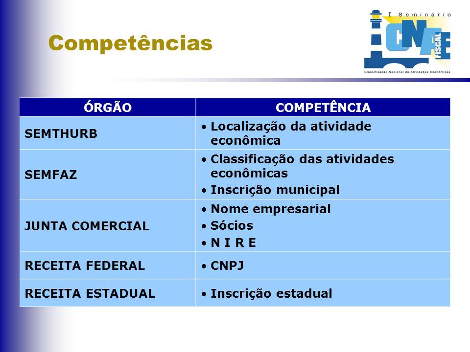 Competências ÓRGÃOCOMPETÊNCIA SEMTHURB Localização da atividade econômica SEMFAZ Classificação das atividades econômicas Inscrição municipal JUNTA COM