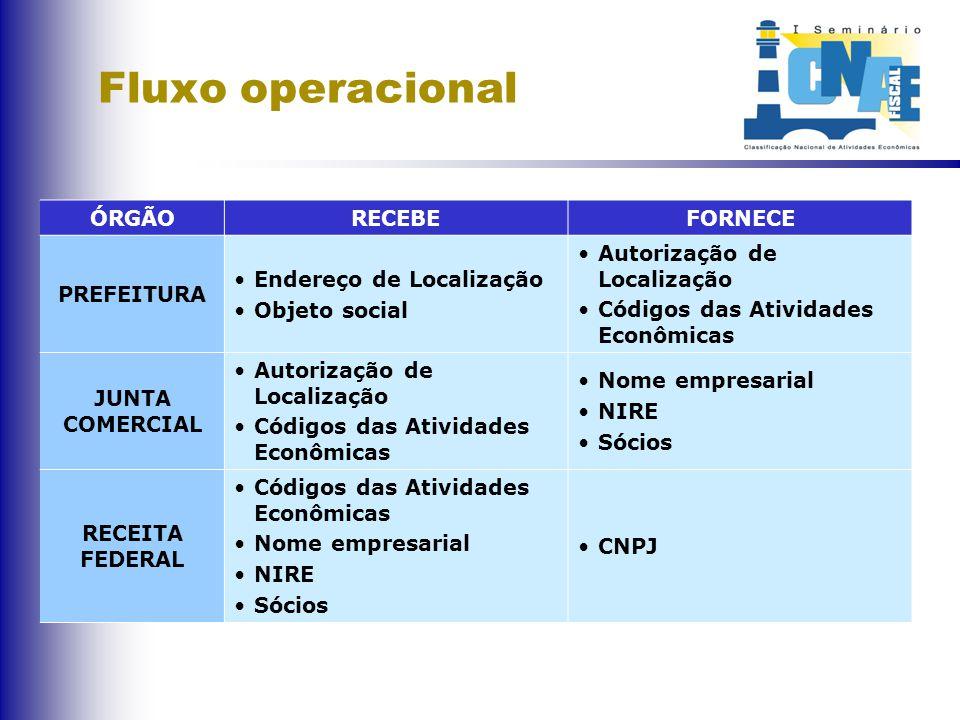 Fluxo operacional ÓRGÃORECEBEFORNECE PREFEITURA Endereço de Localização Objeto social Autorização de Localização Códigos das Atividades Econômicas JUN